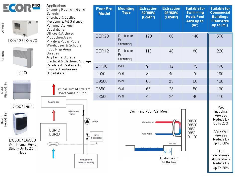 d950 wall mount rotary compressor dehumidifier 85l ecor pro b v easy guide dehumidifiers