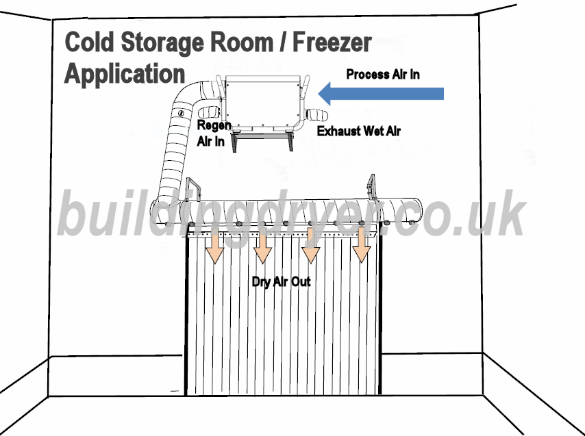 dehumidifier for commerical fridge or freezer