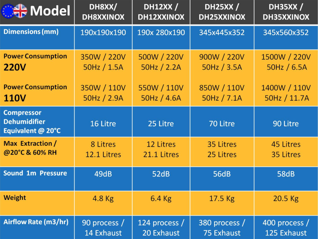 summary table ecor pro desiccant dehumidifiers