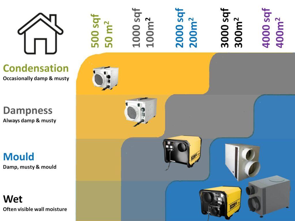 home dehumidifier, desiccant dehumidifier easy guide