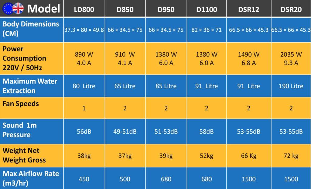 compare refrigerant dehumidifiers of ecor pro