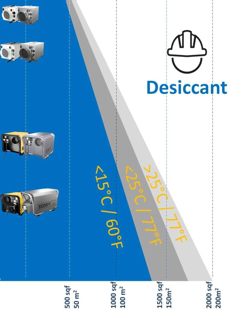 desiccant dehumidifier easy guide for storage
