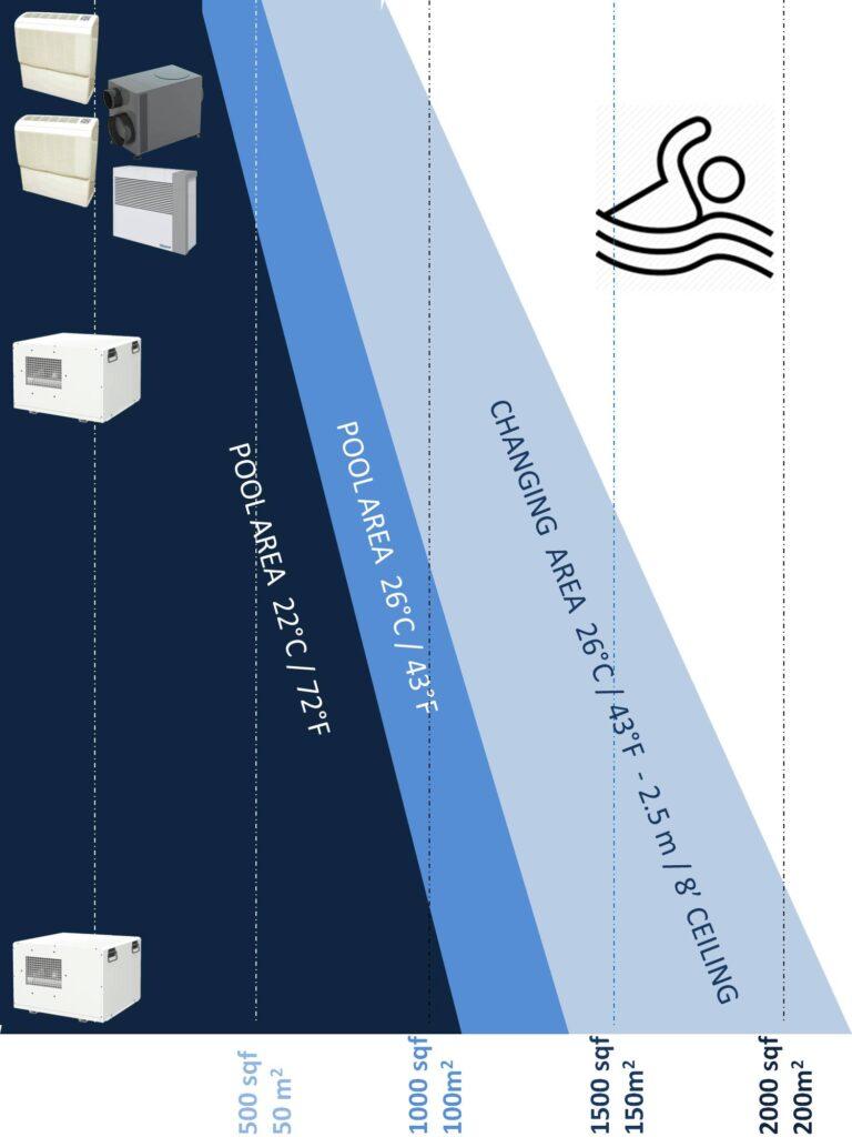 easy guide swimming pool dehumidifiers